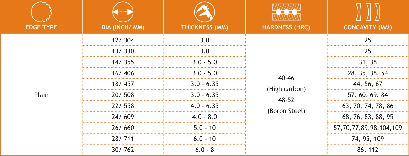 Disc Blades Specification