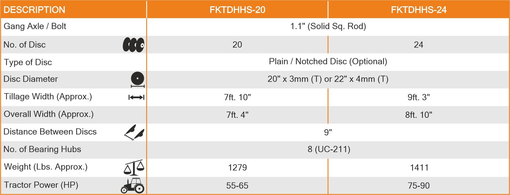 Tandem Disc Harrow Heavy Series Spectifications
