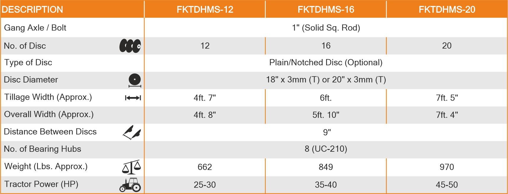 Tandem Disc Harrow Medium Series Spectifications