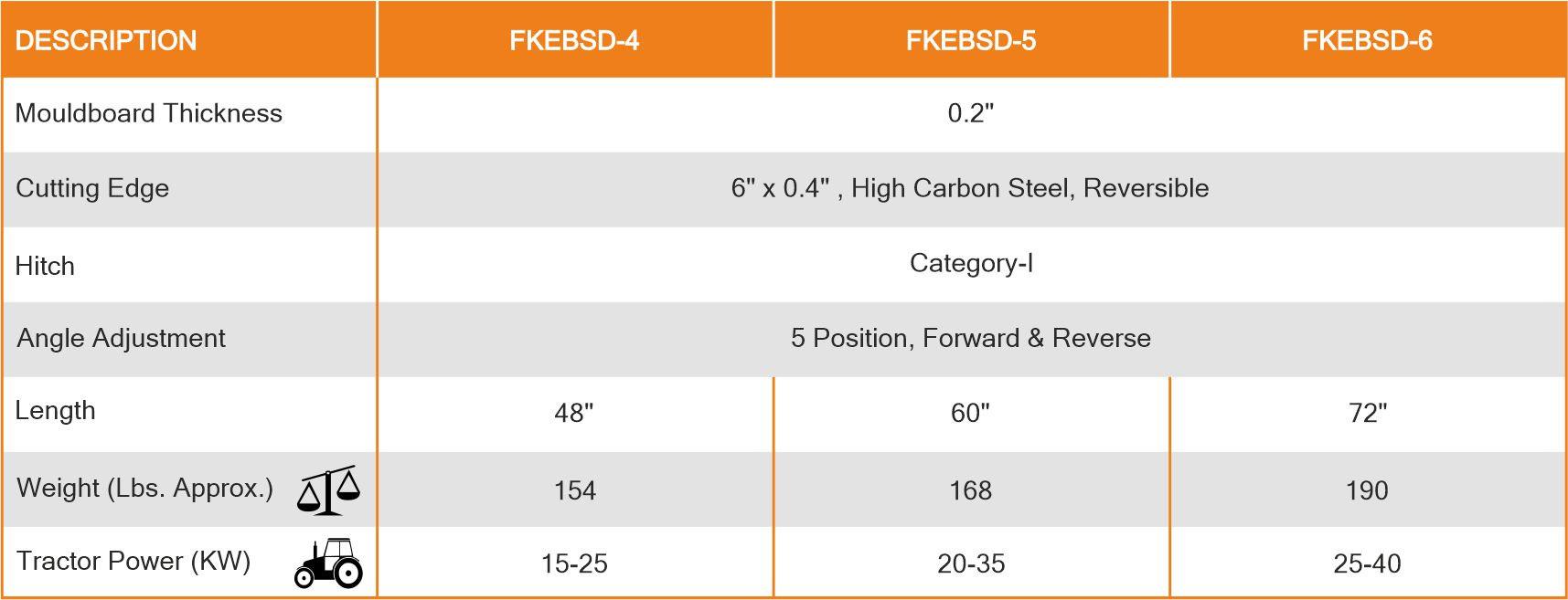 Grader Blades Specification