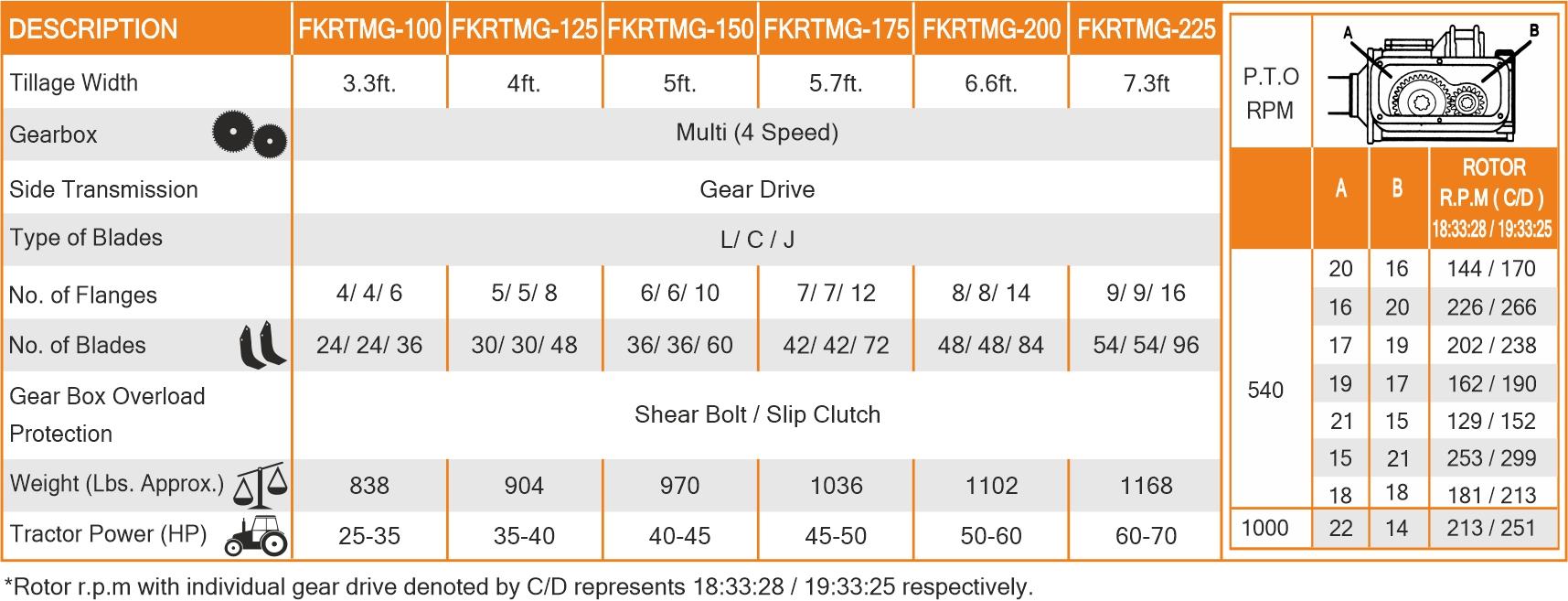Regular Series-Four Speed Tillers  Spectifications